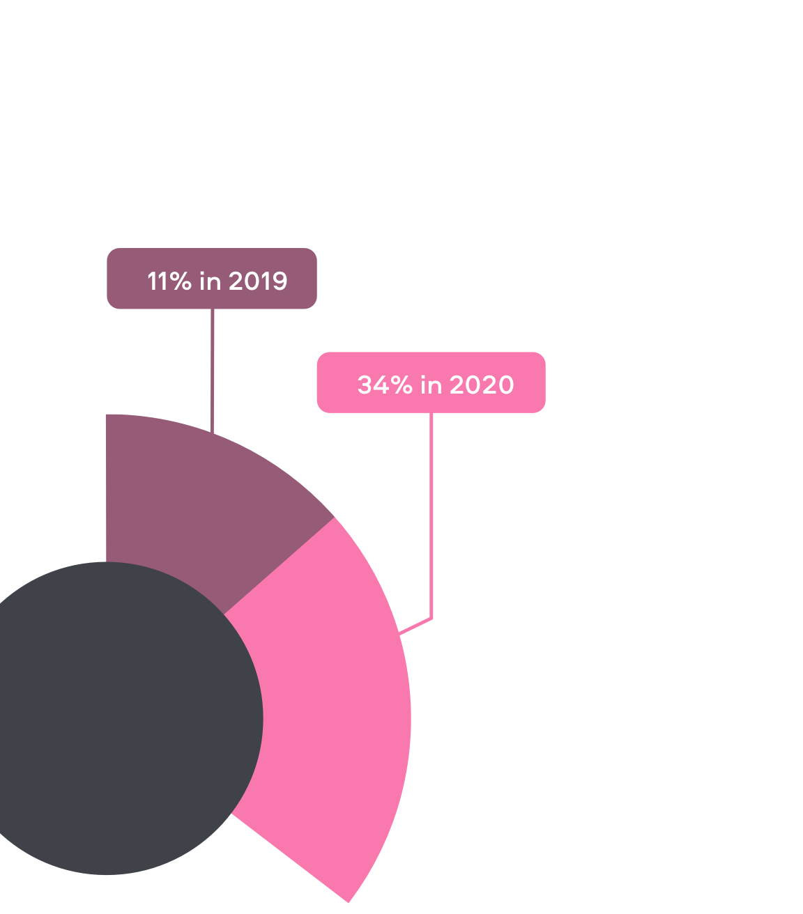 Visual Pie Chart displaying the growth in UK Adults showing anxiety or depression symptions from 11% in 2019 to 34% in 2020